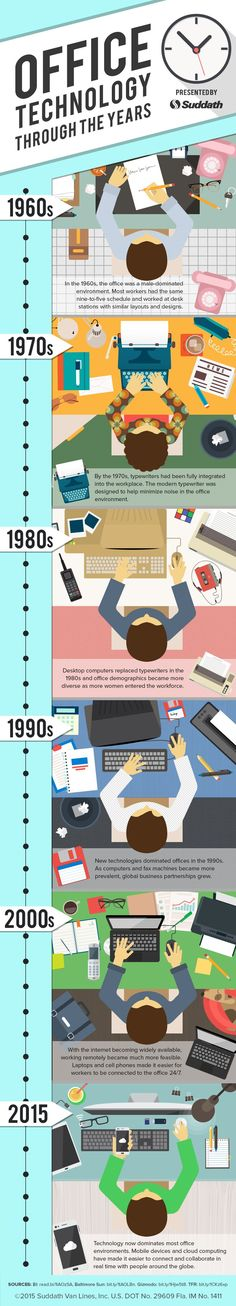 #Office #Technology Through the Years - Do you fancy an infographic?  There are a lot of them online, but if you want your own please visit http://www.linfografico.com/prezzi/  Online girano molte infografiche, se ne vuoi realizzare una tutta tua visita http://www.linfografico.com/prezzi/