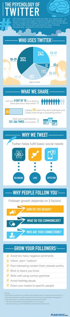 "Since its launch in 2006, Twitter has become a cultural phenomenon, providing everyone from celebrities to politicians to ""regular"" people with a platform to share rapid bursts of information with fellow Tweeters around the world. Learn who tweets, why they tweet and how they choose who to follow with the help of this infographic from eLearners.com."