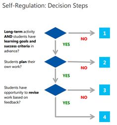 6 Skills Students Today Must Develop: Self Regulation Flowchart