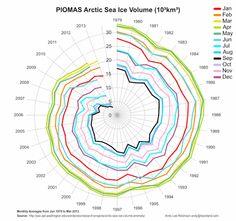 arctic death spiral 1979-2013