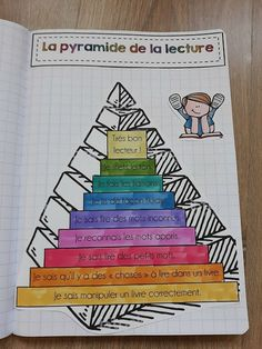 French Teaching Resources, Teaching French, Teacher Resources, Read In French, Learn French, Reading Activities, Reading Skills, Kids Book Club, Core French