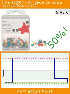 5 star 925087 - Chinchetas de cabeza redonda [Pack de 100] (Productos de oficina). Baja 50%! Precio actual 5,45 €, el precio anterior fue de 10,80 €. http://www.adquisitio.es/5-star/925087-chinchetas-cabeza
