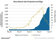Utica Natural Gas Pr