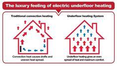 Electric Underfloor Heating, Underfloor Heating Systems, Feelings, Luxury