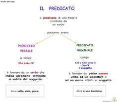 Paradiso delle mappe: Risultati di ricerca per predicato Home Schooling, Writing, Languages, Report Cards, Learn Italian Language, Learning Italian, Idioms, Being A Writer