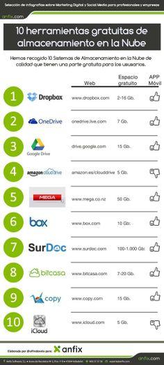 10 Servicios gratuitos de almacenamiento en la nube