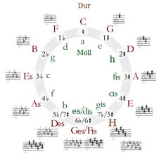Here are some of the best presentations of the circle of fifths. Use the circle of fifths to explain key signatures, key relationships and music theory. Music Theory Lessons, Violin Lessons, Art Lessons, Music Math, Music Classroom, Music Music, Diatonic Scale, Minor Scale, Circle Of Fifths