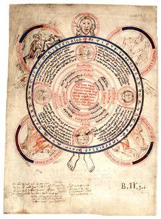 Four Winds Diagram, Austria; ca. 1300