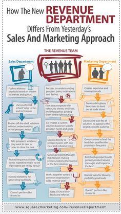 Revenue Department Infographic