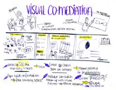 Making the case for using graphic illustration as part of a mediation process.