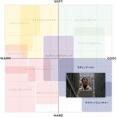 言葉やデータではブレやすい、ペルソナに必要な「見える化」 - VISUAL SHIFT|ビジュアルシフト