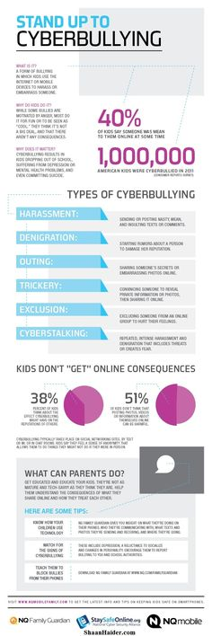 HOW TO : Help Your Kids Against #Cyberbullying (Infographic) #bullying