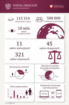 Przygotowaliśmy dla firmy Neurosoft infografikę dotyczącą Portalu Orzeczeń Sądów Powszechnych. Zobaczcie! http://www.newspoint.pl/infografika-portal-orzeczen-sadow-powszechnych/