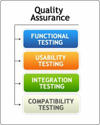 Quality Assurance: precisetestingsolution.com is fully committed to deliver quality services in software testing.