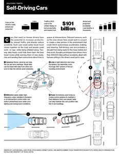 Check out this graphic that proposes self-driving cars could solve the nation's traffic problem.