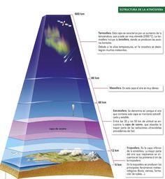 U3 Estructura de la atmosfera