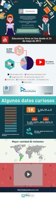 Infografía Educatutos   @Piktochart Infographic