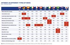 Si les infos nationales et internationales sont celles qui intéressent le plus dans tous les pays, on observe des différences dans les autres genres de news. Source : Reuters Digital News Report.