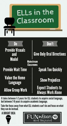 ELLs in the Classroom- Do's and Don'ts! (Plus more in the blog post.):