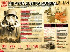 A 100 años de la primera Guerra Mundial (+infografía) | 24 Horas