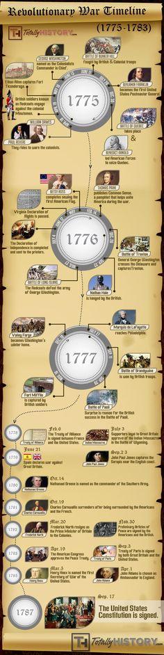 Revolutionary War Timeline (1775-1783)  infographic