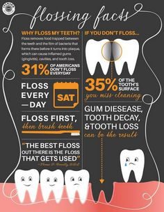 you know these flossing fact statistics? Did you know these flossing fact statistics? dentalhealthtips Did you know these flossing fact statistics? Dental Hygiene School, Dental Life, Dental Humor, Dental Health, Oral Hygiene, Dental Group, Oral Health, Al Dente, Infographic