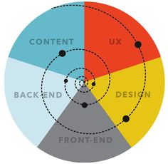 """""""One Deliverable"""" workflow, where the focus remains on the end-product."""