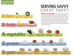 Serving Cheat Sheet - The only one I disagree with is the grains. I would rather do 4 grains instead of 5.