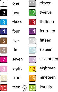 35 Awesome los numeros en ingles del 1 al 10 images