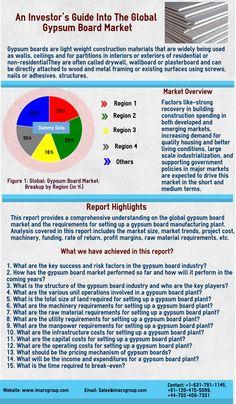 Gypsum Board Market  Global Market Report