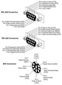 Conectores de serie.