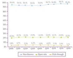 The best email statistics sources to benchmark your email campaigns