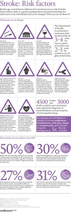 Stroke risk by numbers