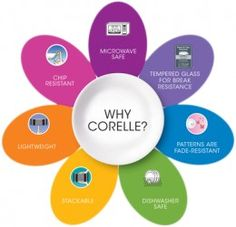 Corelle dinnerware is offered in many different patterns and shapes sure to please any consumer. It's durable, lightweight, break resistant, and so much more. Even after years of manufacturing, it continues to grow in popularity. Corelle Patterns, Corelle Dishes, Dinner Sets, Simple Lines, Presentation Design, Plate Sets, Pyrex, Kitchenware, Lead Free