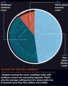 cut open golf ball - colors