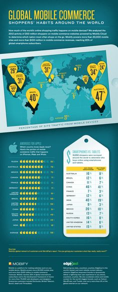 #Infographic : Global Mobile Commerce - Shoppers' Habits Around The World. #Mobile #Ecommerce