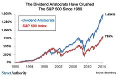 Investing The Stuff You're Not Taught at School — r e a d i t b u s i n e s s Dividend aristocrats have crushed the average market yield. Financial Charts, Financial Asset, Financial Markets, Value Investing, Investing Money, Ways To Get Rich, S&p 500 Index, Stock Portfolio, Dividend Stocks