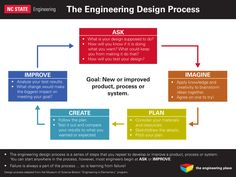 The Engineering Design Process Political Cartoon Analysis, Nc State University, Engineering Design Process, Education Templates, Volunteer Programs, Do What You Want, Problem Solving Skills, Online Marketing, How To Apply
