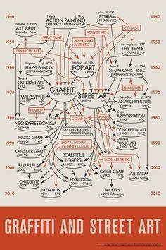 Art history of Street art.