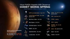 NASA is studying Comet Siding Spring. The missions  orbiting & roving Mars have front row seats to image and study a once-in-a-lifetime comet flyby on Sunday, Oct. 19, 2014. The comet will pass within about 87,000 miles (139,500 kilometers) of the Red Planet -- less than half the distance between Earth and our moon and less than one-tenth the distance of any known comet flyby of Earth. (Image Credit: NASA)