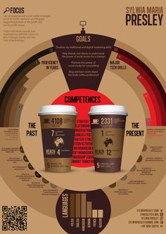 Sylwia Presley - coffee infographic - Infographic design