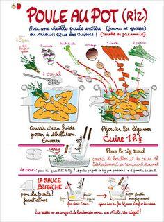 Recette de la poule au pot en dessins English Food, Kitchen Art, Food Illustrations, Good Food, Veggies, Eat, Interesting Recipes, Table, Yum Yum