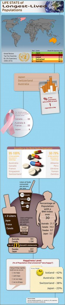 INFOGRAPHIC - Life Statistics of the Longest Lived Populations