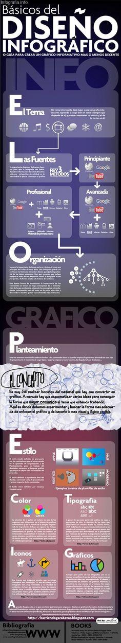 Informació bàsica disseny infografies