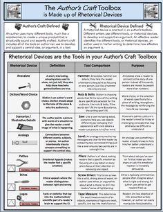Printables Rhetorical Devices Worksheet language logos and student on pinterest rhetorical devices improve an authors craft