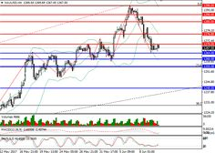 XAU/USD: general review  12 June  2017, 13:23       Scenario     Timeframe  Intraday   Recommendation  BUY STOP   Entry Point  1270.10   ... Forex Trading Signals, Line Chart, Online Business, 14 June, Free