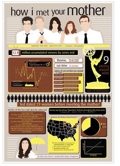 Infographic for the show How I Met Your Mother. Movies Showing, Movies And Tv Shows, Thats 70 Show, How Met Your Mother, Life Hacks Every Girl Should Know, Mother Art, Jane The Virgin, Himym, I Found You