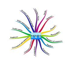 39 Best Stakeholder Management Images Stakeholder Management
