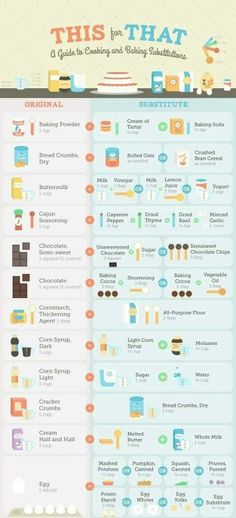 Cooking and baking substitutions