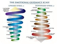 "The Choice Is Yours – Spiral Up or Spiral Down? When I first saw this emotional scale I was fascinated with what it conveyed! Do you feel what I feel? Looking at the ""Downward Spiral"" and reading the emotions that go with it is, well…depressing! And yet, each and every one of us has experienced all of these emotions, some more than others. More at http://www.thespiralspirit.com/2013/08/07/choice/"